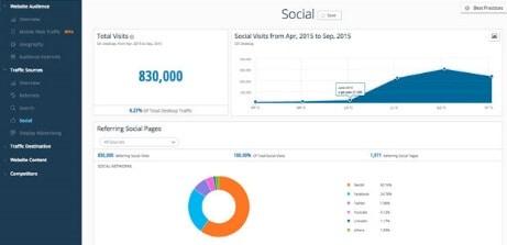 compare website traffic