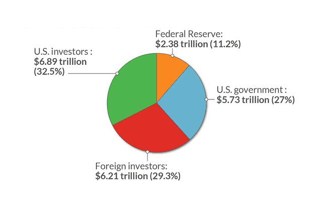 high national debt